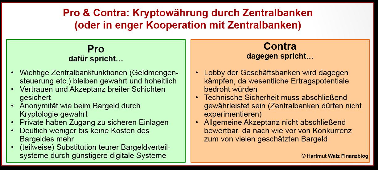 Kryptowährung Handelsplattform Vergleich