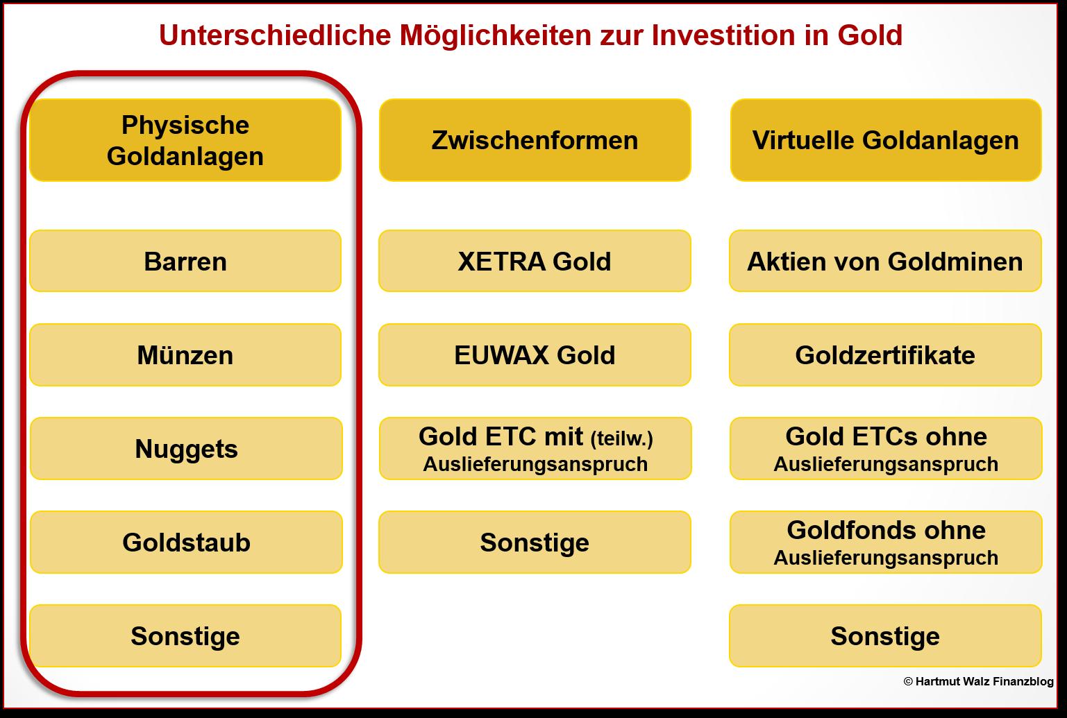 Goldzertifikate