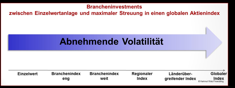 Brancheninvestments zwischen Einzelwertanlage und maximaler Streuung in einen globalen Aktienindex