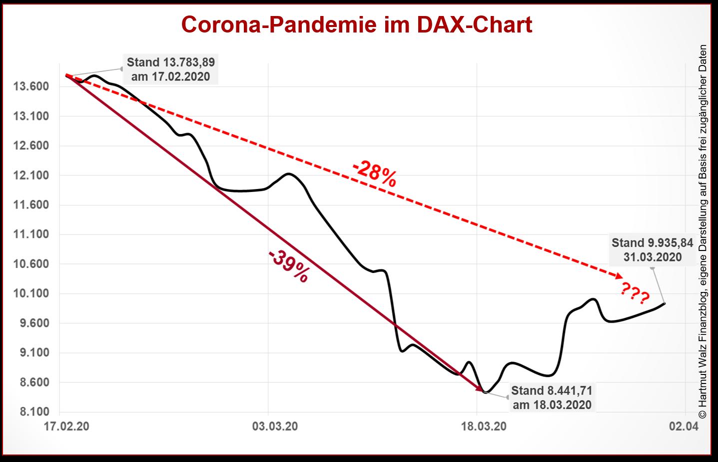 Corona-Pandemie im DAX-Chart