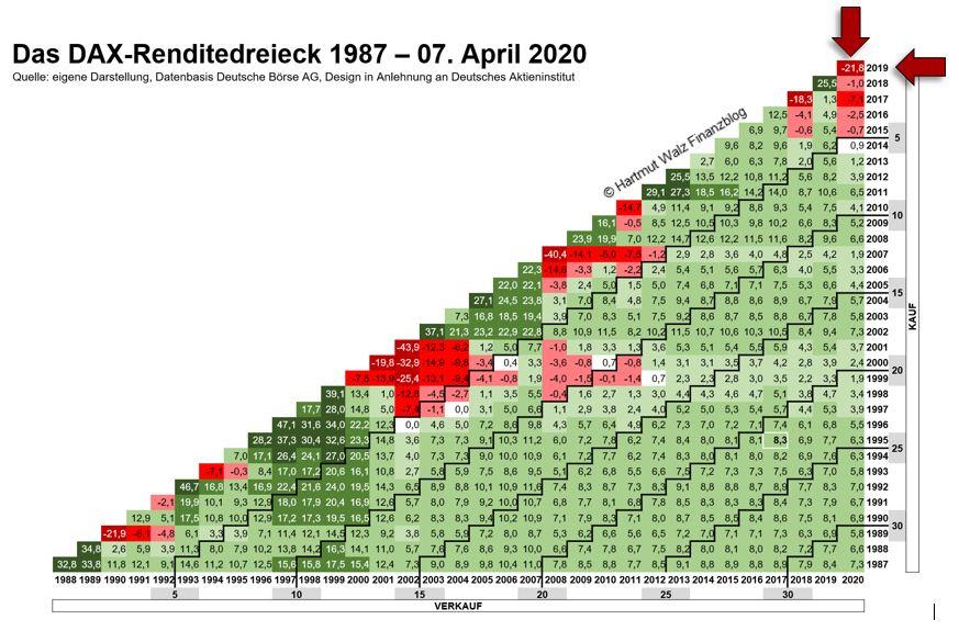 Das DAX-Renditedreieck 1987 – 07.04.2020