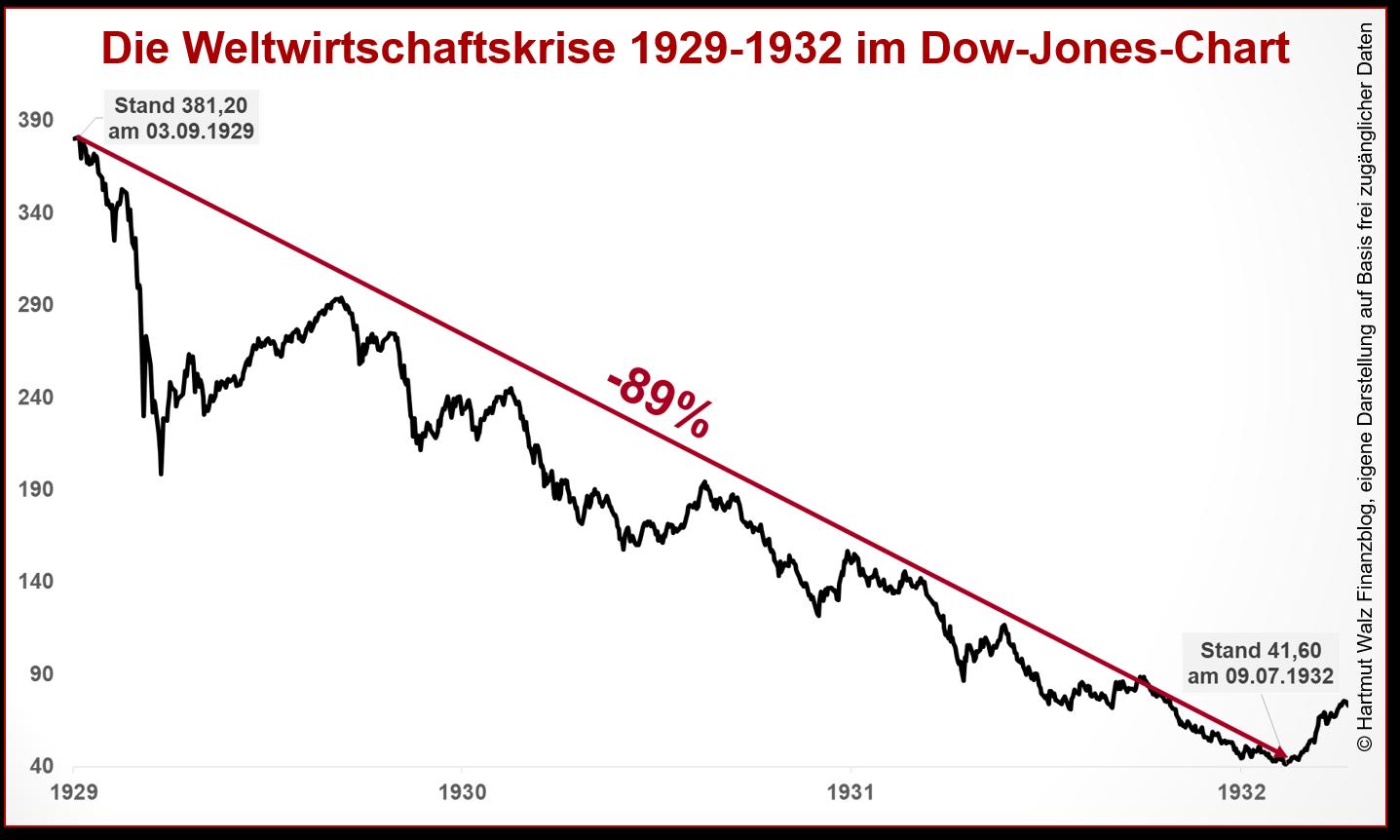 Die Weltwirtschaftskrise 1929-1932 im Dow-Jones-Chart