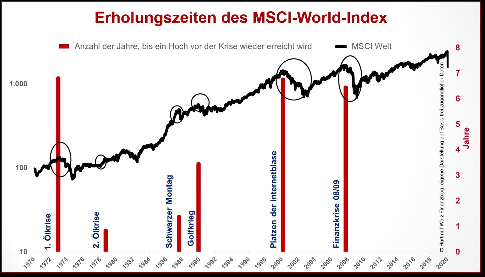 Erholungszeiten des MSCI-World-Index