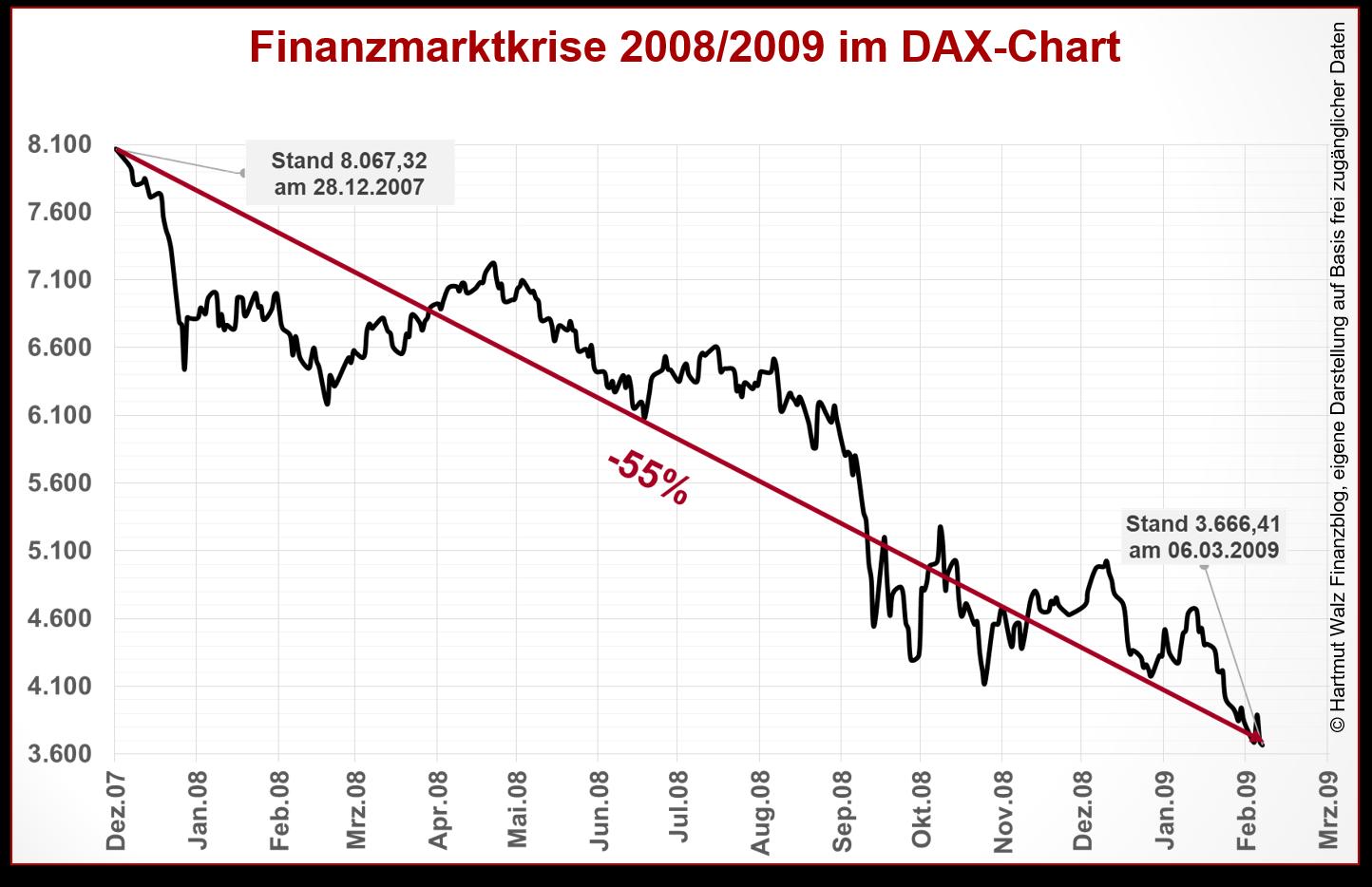 Finanzmarktkrise 2008-2009 im DAX-Chart