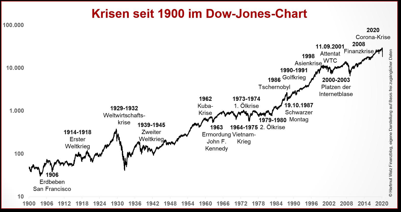 Krisen seit 1900 im Dow-Jones-Chart