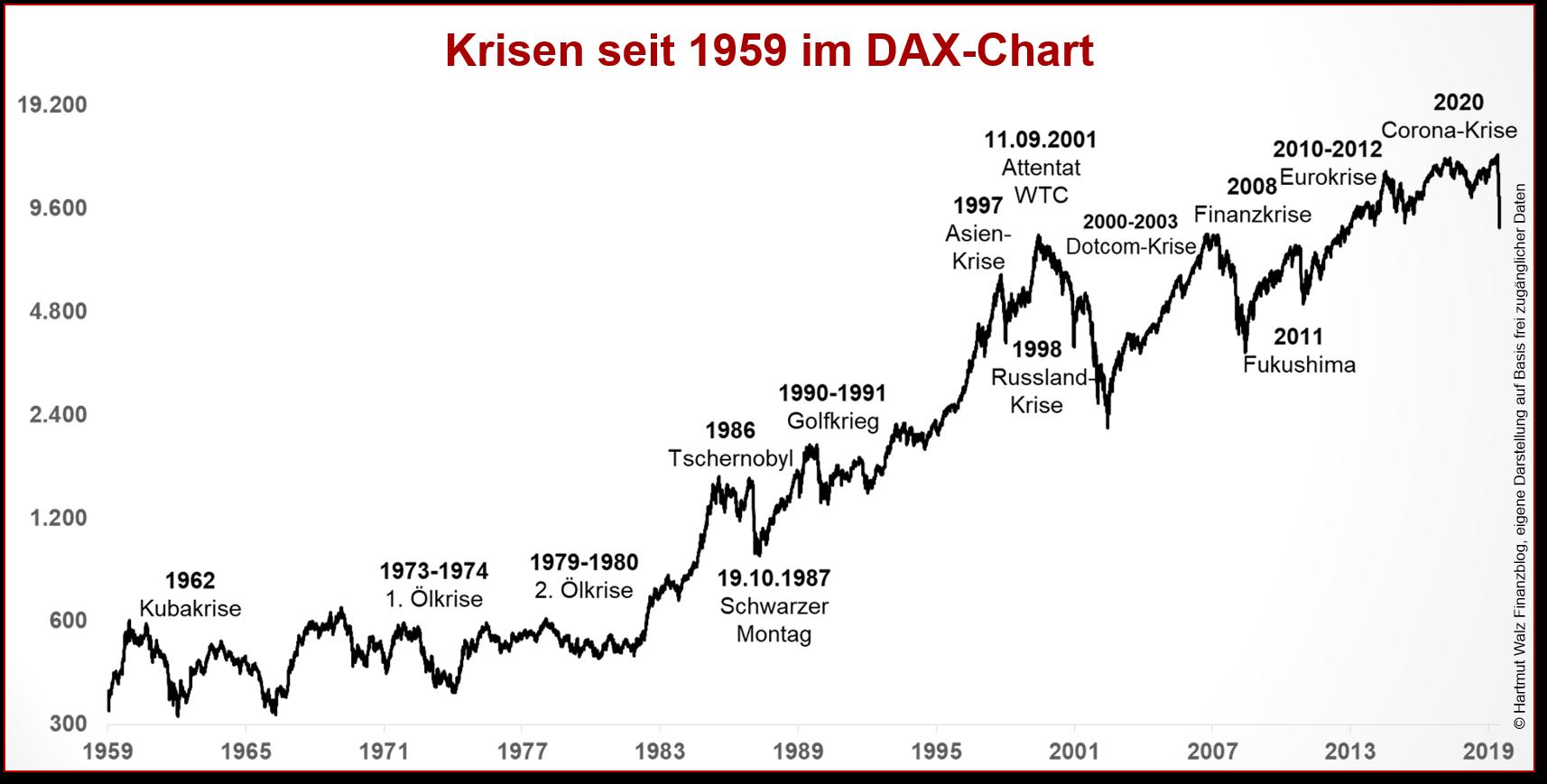 Krisen seit 1959 im DAX-Chart