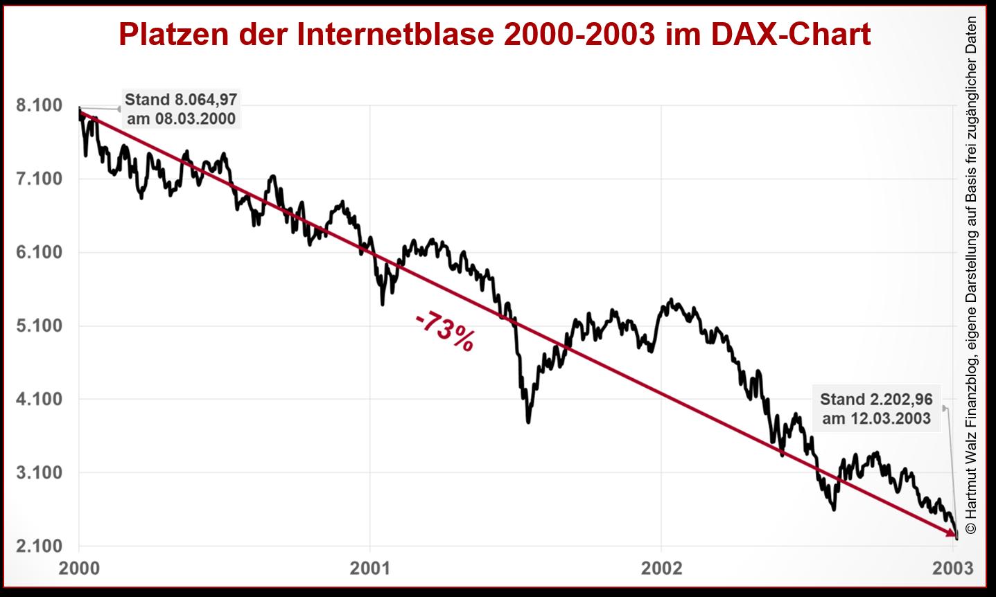 Platzen der Internetblase 2000-2003 im DAX-Chart