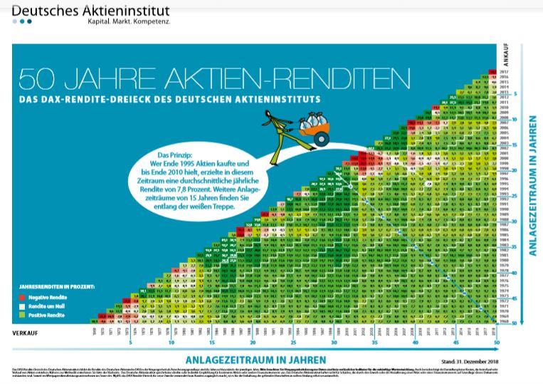 Renditedreieck des Deutschen Aktieninstituts für den DAX