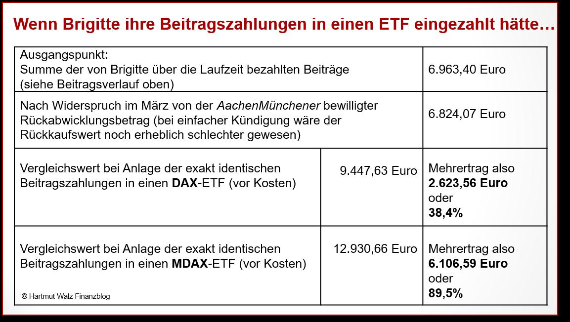 Wenn Brigitte ihre Beitragszahlungen in einen ETF eingezahlt hätte…