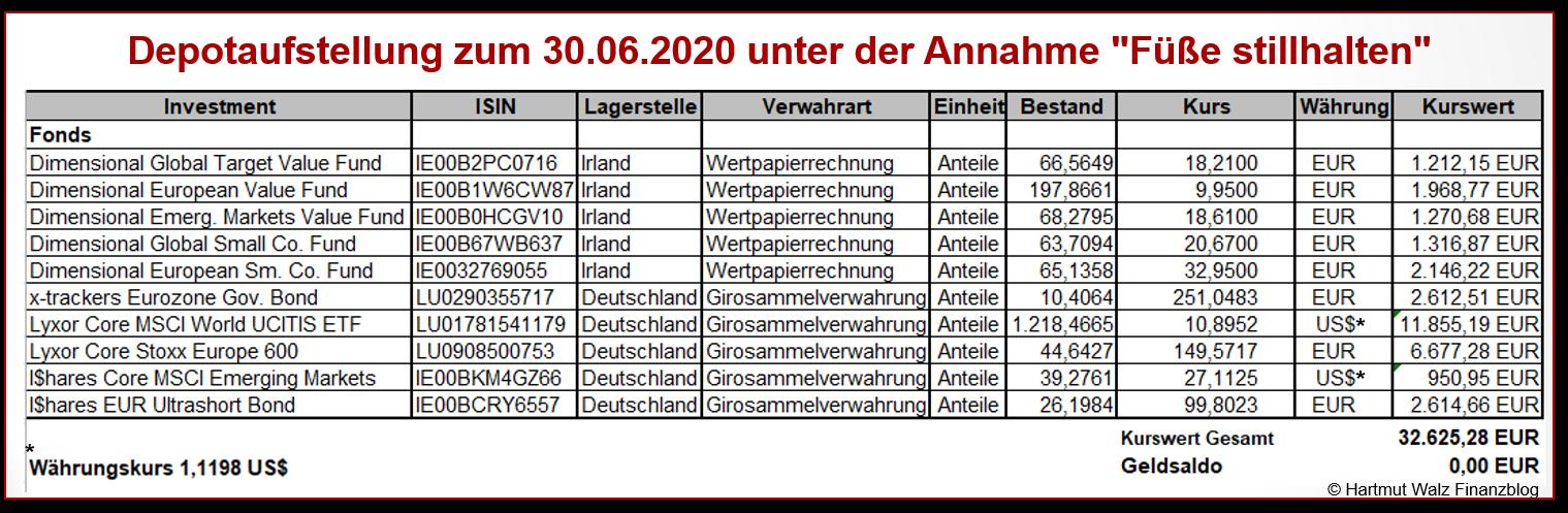 Depotaufstellung zum 30.06.2020 unter der Annahme Füße stillhalten