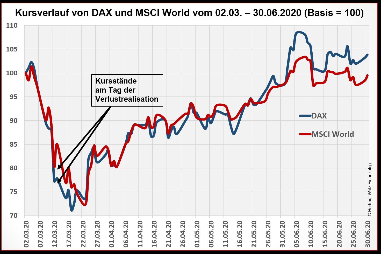 Kursverlauf von DAX und MSCI World vom 02.03. – 30.06.2020
