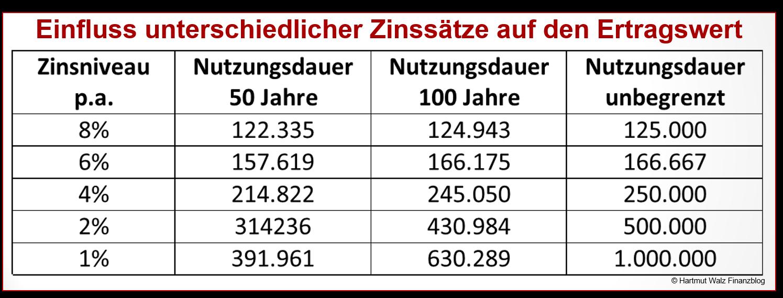 Einfluss unterschiedlicher Zinssätze auf den Ertragswert2