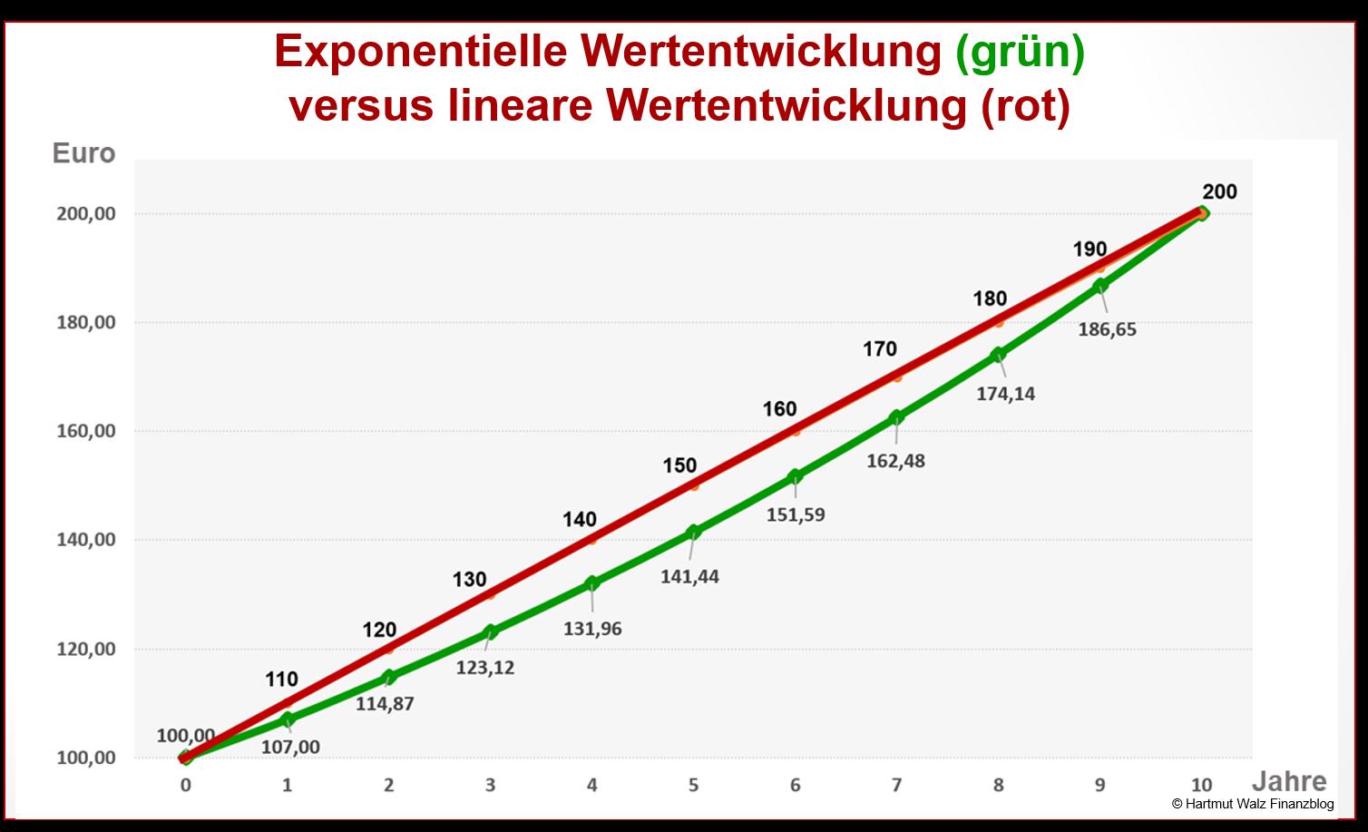 Exponentielle Wertentwicklung versus lineare Wertentwicklung