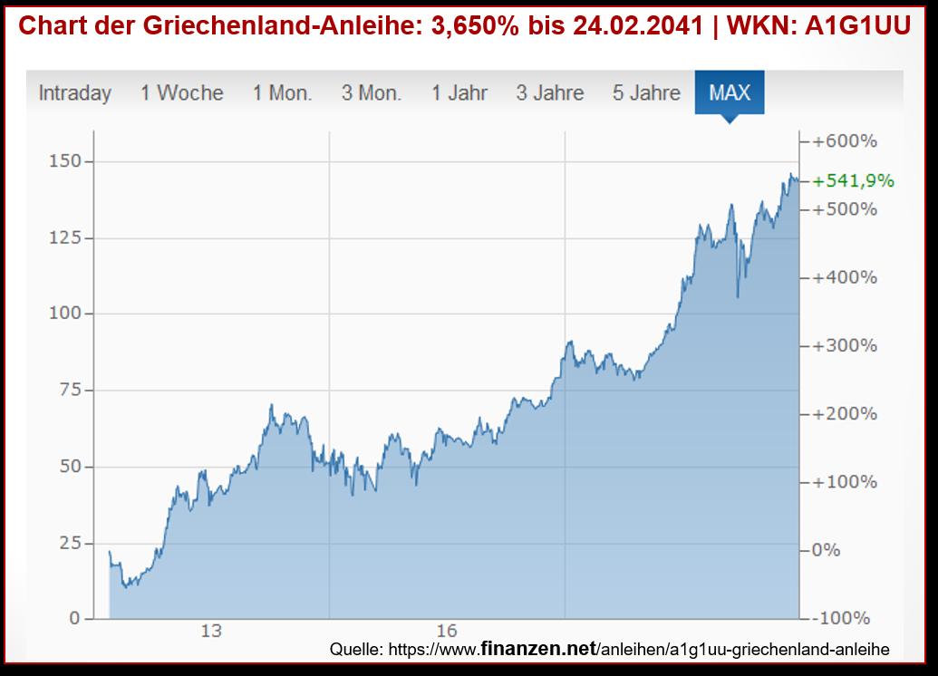Chart der Griechenland-Anleihe 3,65 bis 24.02.2041