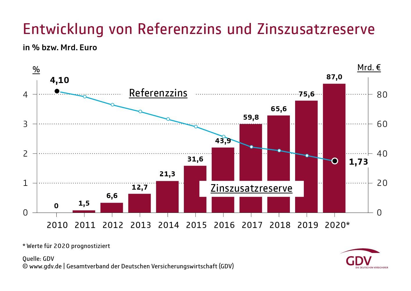 Entwicklung von Referenzzins und Zinszusatzreserve