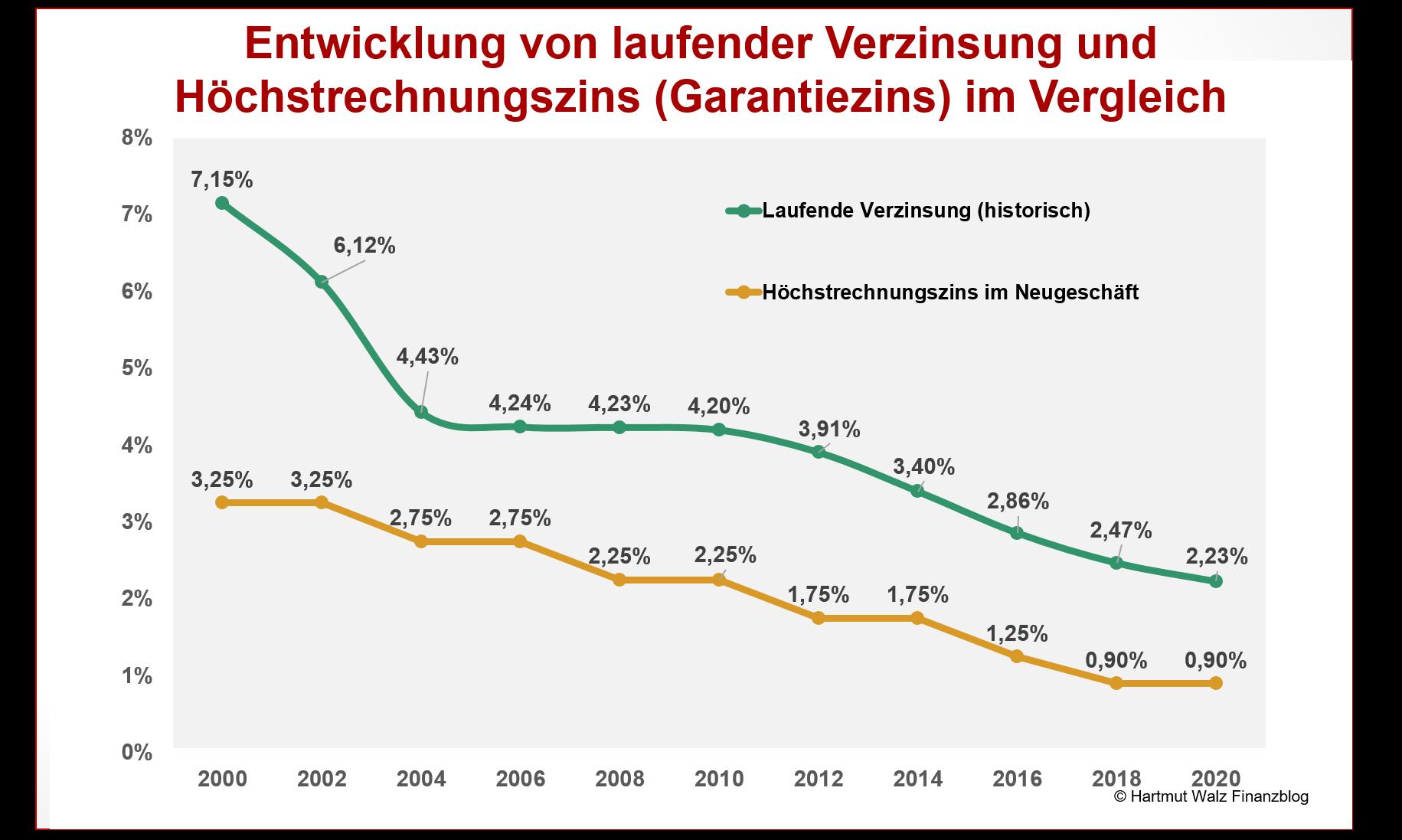 Entwicklung von laufender Verzinsung und Höchstrechnungszins (Garantiezins) im Vergleich