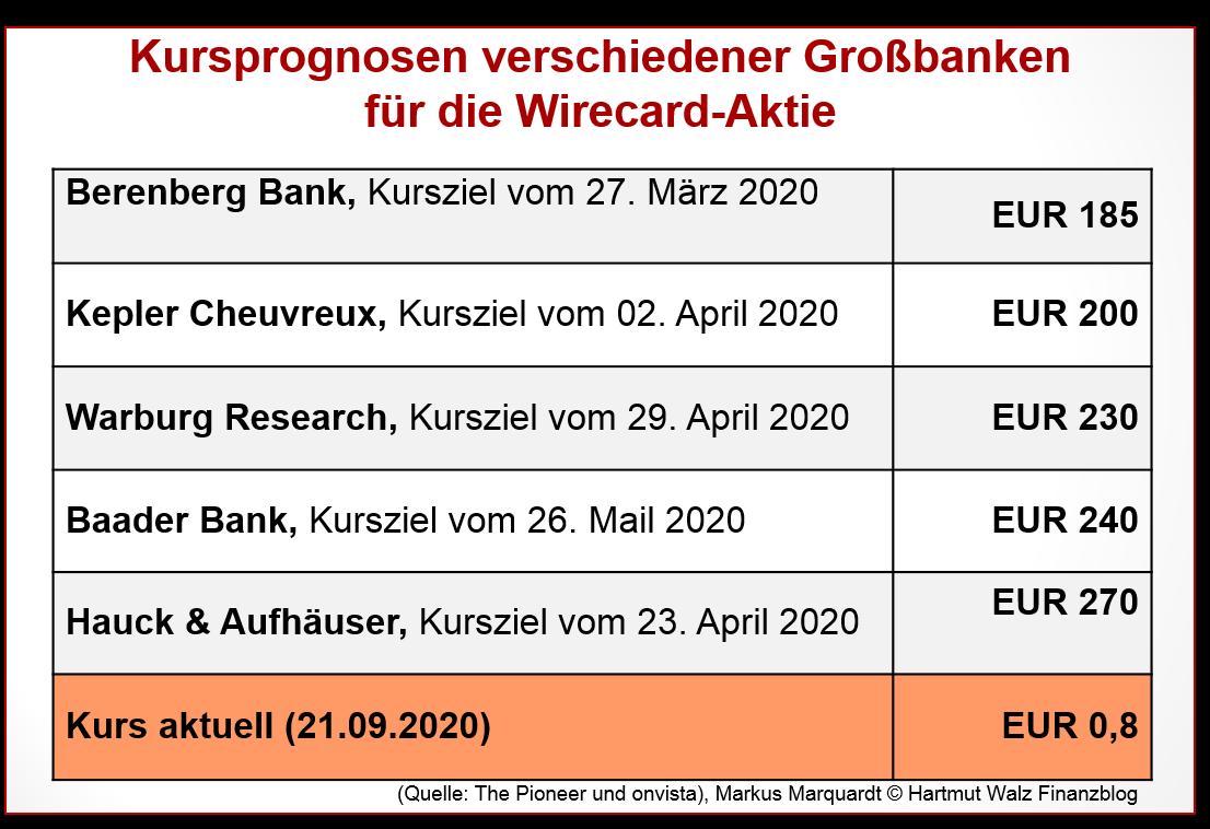 Kursprognosen verschiedener Großbanken für die Wirecard-Aktie