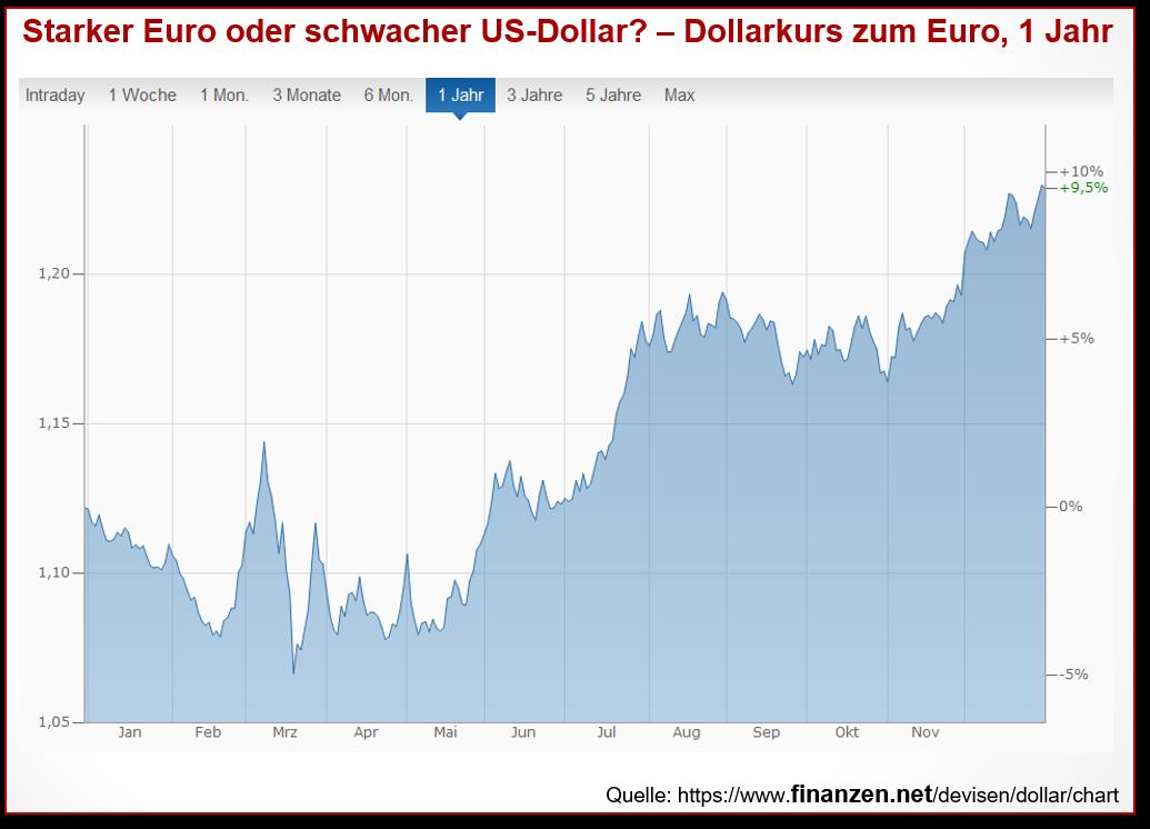 Starker Euro oder schwacher US-Dollar – Dollarkurs zum Euro, 1 Jahr