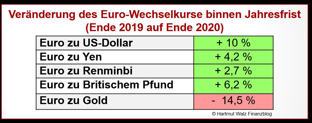Veränderung des Euro-Wechselkurse binnen Jahresfrist auch zu Gold
