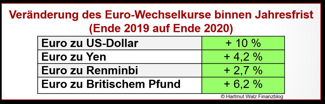 Veränderung des Euro-Wechselkurse binnen Jahresfrist