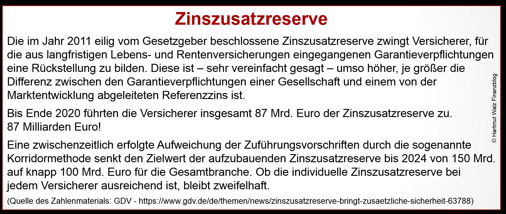 Zinzusatzreserve_