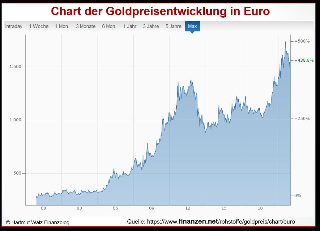 Chart der Goldpreisentwicklung in Euro