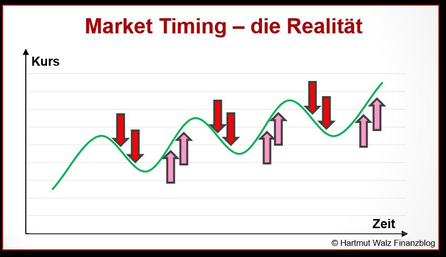 Market Timing – die Realität