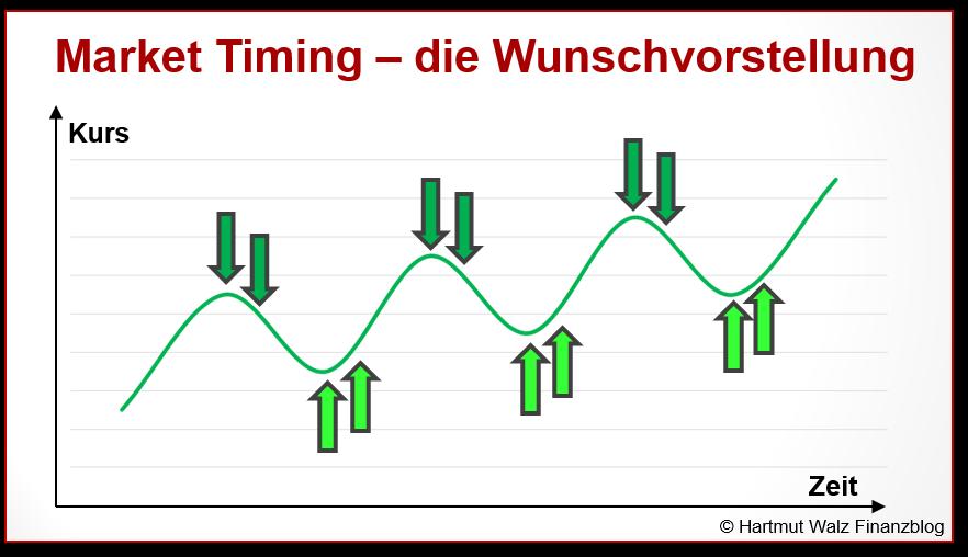 Market Timing – die Wunschvorstellung