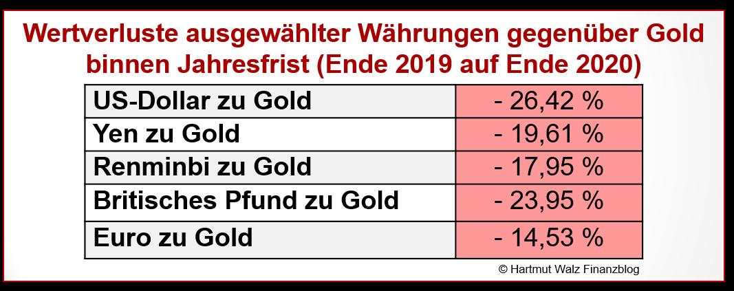 Wertverluste ausgewählter Währungen gegenüber Gold