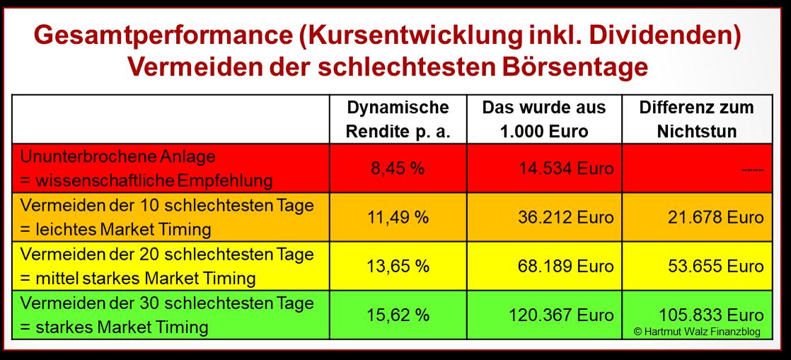 Gesamtperformance - Vermeiden der schlechtesten Börsentage33Jahre