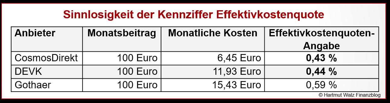 Sinnlosigkeit der Kennziffer Effektivkostenquote