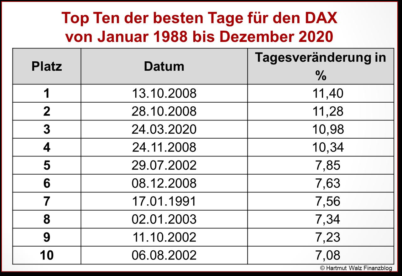 Top Ten der besten Tage für den DAX von Januar 1988 bis Dezember 2020 - Kopie