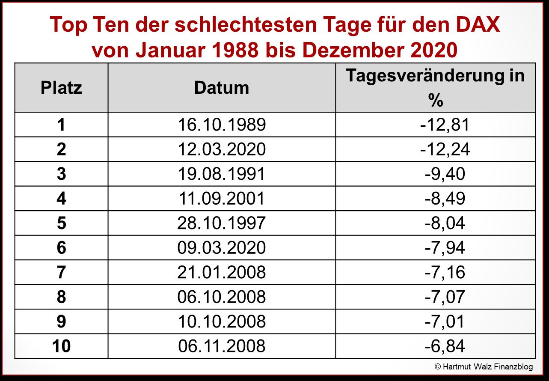 Top Ten der schlechtesten Tage für den DAX von Januar 1988 bis Dezember 2020 - Kopie