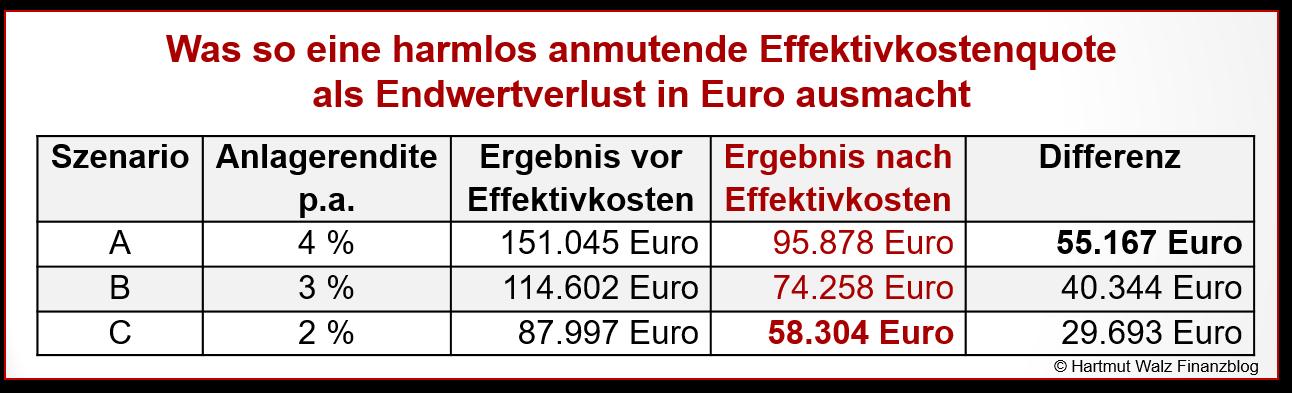 Was so eine harmlos anmutende Effektivkostenquote als Endwertverlust in Euro ausmacht