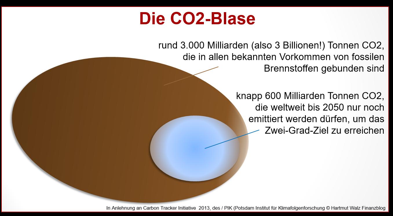 Die CO2-Blase, Stand 2021