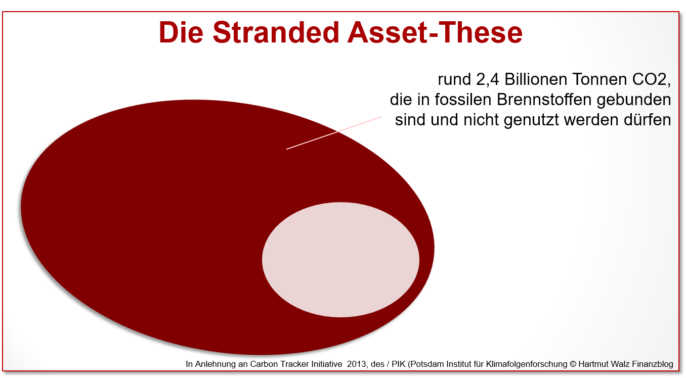 Die Stranded Asset-These, Stand 2021
