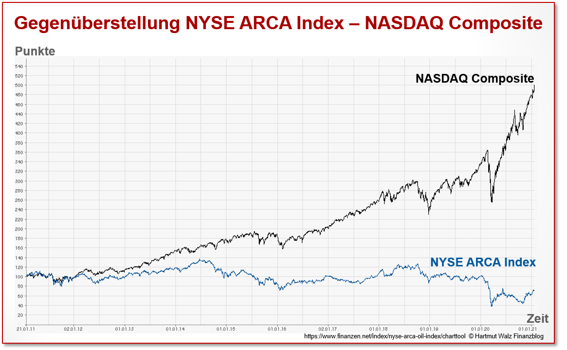 Gegenüberstellung NYSE ARCA Index – NASDAQ Composite