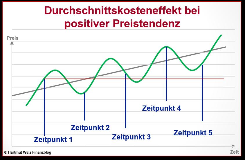 Durchschnittskosteneffekt bei positiver Preistendenz