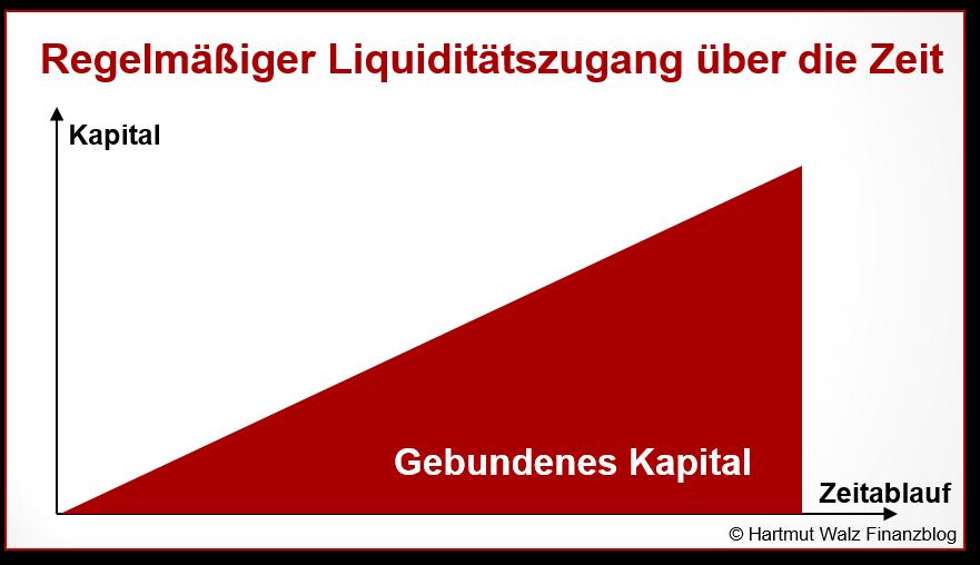 Regelmäßiger Liquiditätszugang über die Zeit