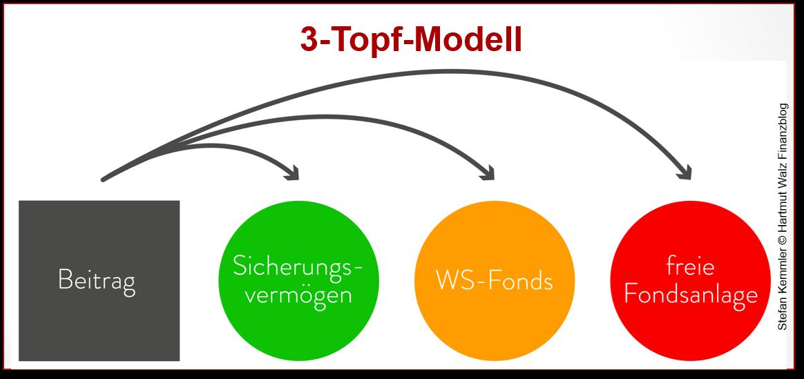 3-Topf-Modell