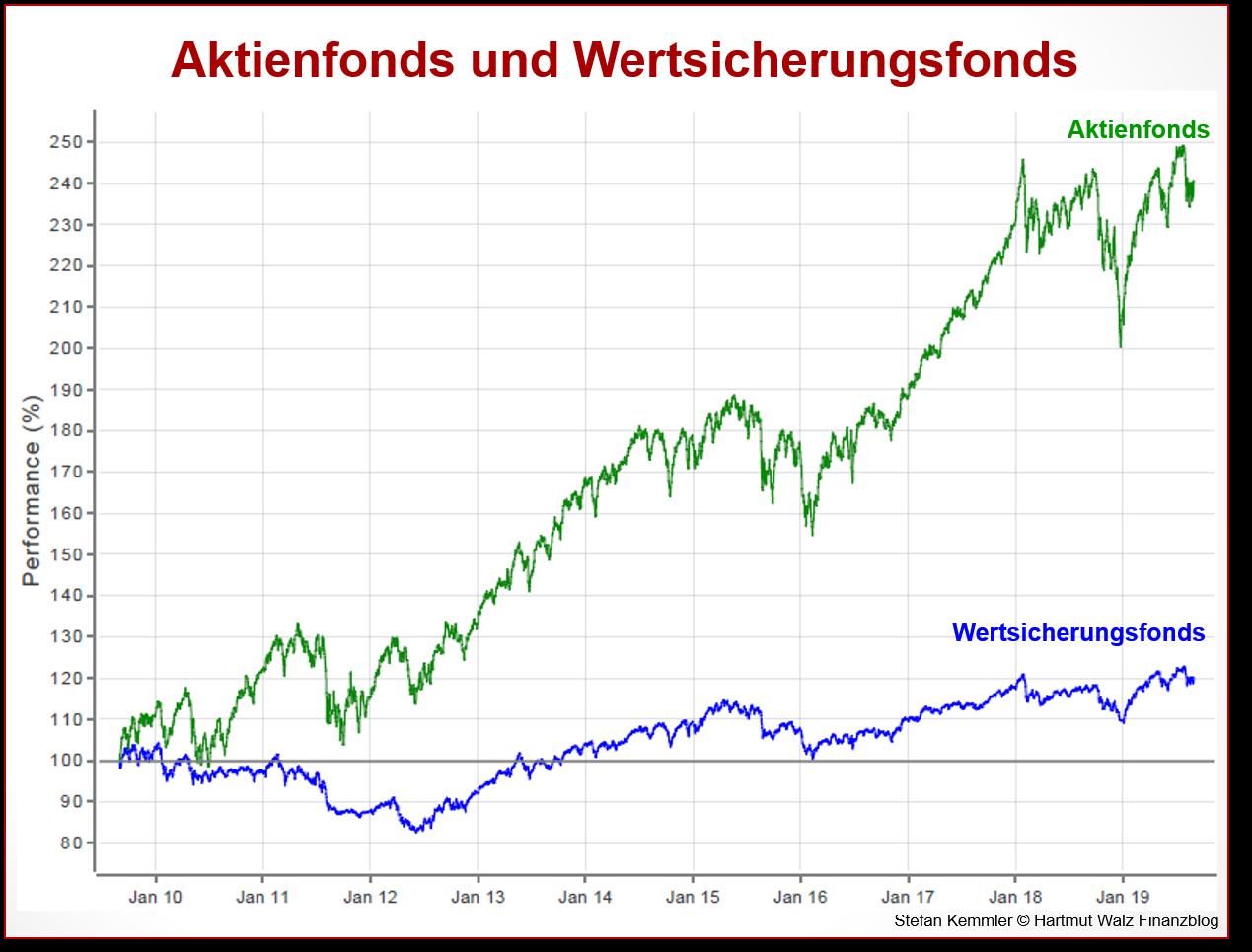 Aktienfonds und Wertsicherungsfonds